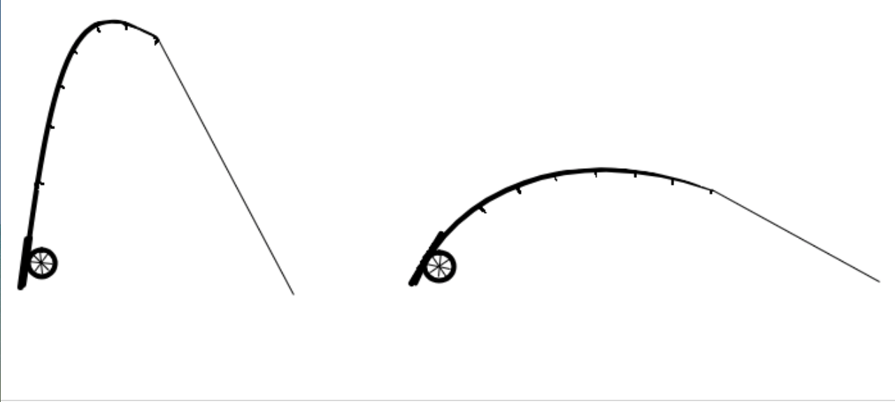 A diagram showing how a fly rod flexes while pointed up and pointed down.