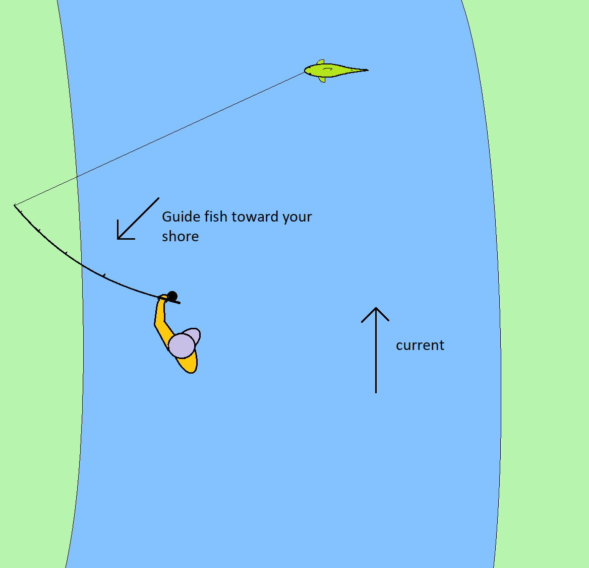 A diagram of how to use side pressure when fishing a river