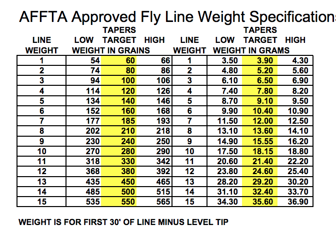 A fly line weight chart.